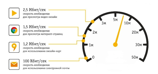 скорости интернета
