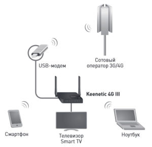 Подключение ZyXEL Keenetic 4G III