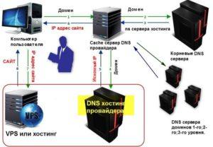 Схема работы DNS
