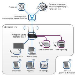 Zyxel keenetic Giga II схема подключения