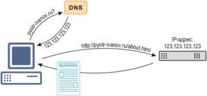 Принцип работы DNS
