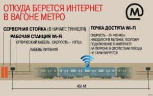 Схема функционирования wi-fi в Москве