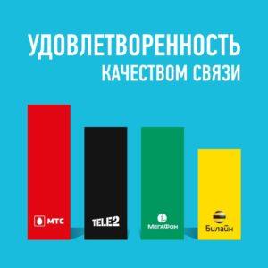 Четверка лидеров операторов — это «МТС», «Билайн», «Мегафон» и «Tele2»