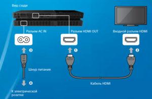 Подключение PS4 к телевизору
