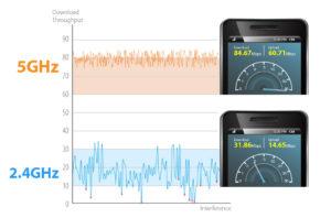 Вайфай адаптеры работают в двух диапазонах: 2,4 и 5 ГГц