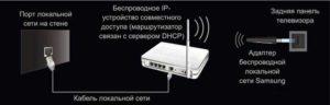 Подключение wi-fi адаптера к телевизору
