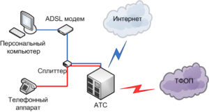 ADSL-технология