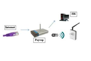 Подключение Wi-Fi камеры