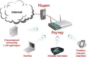 Как можно поставлять интернет через проводной модем
