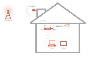Антенна усилитель сотовой связи 4G, схема работы