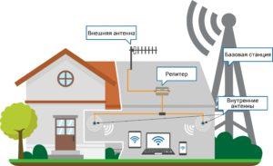 Принцип работы усилителя мобильного сигнала