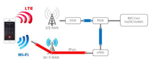 Технология WiFiCalling (Voice over Wi-Fi) является логическим продолжением Voice over LTE