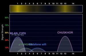 Наглядно показывает, какой канал использует каждая точка доступа, выводит информацию в виде графика