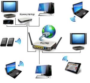 Локальная сеть может соединять между собой различные устройства