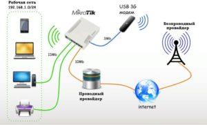 Схема обычной частной WiFi сети