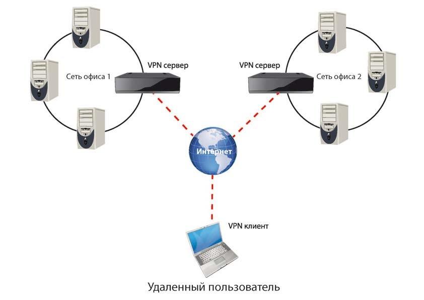 Схема виртуальной сети через Internet