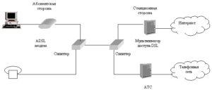 ADSL Интернет в поселке