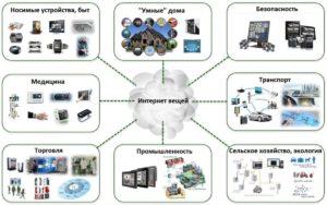 Отрасли экономики, которые участвуют в схеме построения IoT