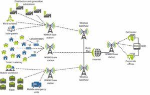 Как работает WiMAX