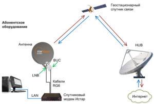 Какой Интернет подключить в деревне, спутниковая связь