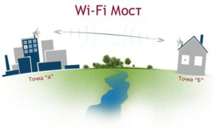Пример стандартного моста, направленная антенна Wi-Fi сдальностью 10км