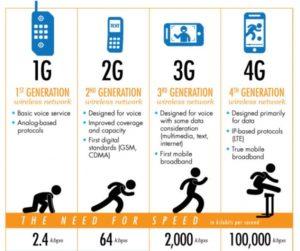 Скорость 3G и 4G