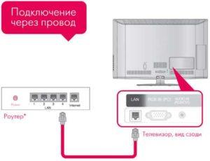 Схема кабельного соединения