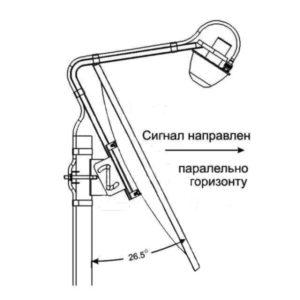 Облучатель 3gдля офсетных антенн своими руками