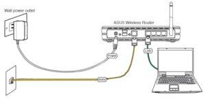 Подключение кабелей к роутеру на примере Asus Wireless Router.