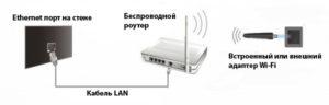 Wi-Fi к телевизору