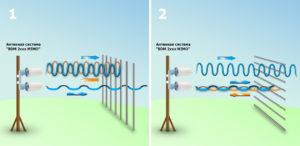 Принцип работы MIMO 3G/4G-антенн