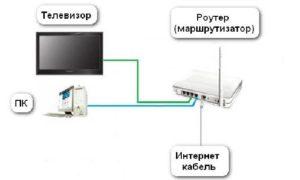 Подключение через кабель