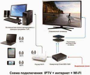 Схема подключения ТВ к интернету