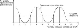 Радиосигнал