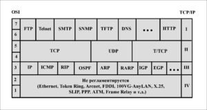 TCP-IP-схема. Подробная схема стека протоколов TCP/IP