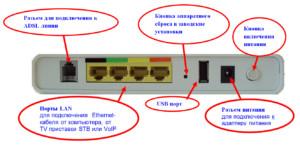 Что можно подключить к ADSL модему