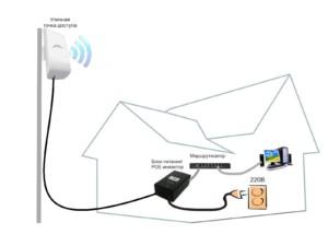 Схема уличного беспроводного оборудования
