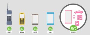 Поколение сетей
