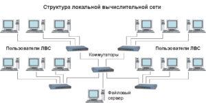 Структура ЛВС