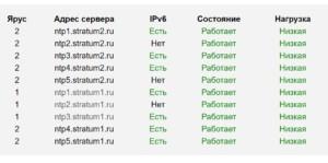 Список серверов NTP-Servers