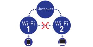 Настройка гостевой точки доступа – дело безопасности