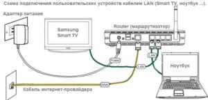 Схема разветвления кабеля на TV и ПК через роутер