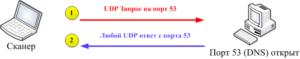 Использование UDP
