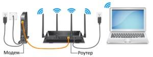 Последовательность организации Wi-Fi в классическом оборудовании