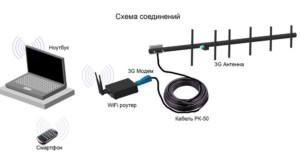 Самодельный усилитель 4G сигнала для смартфона