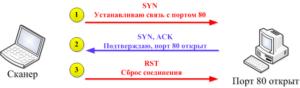 Сканирование SYN-пакетами