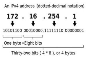 Двоичный адрес IPv4