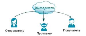 Процесс перехвата данных