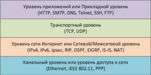 Модель стека протоколов TCP IP