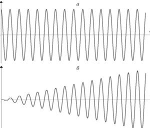Модуляция сигнала